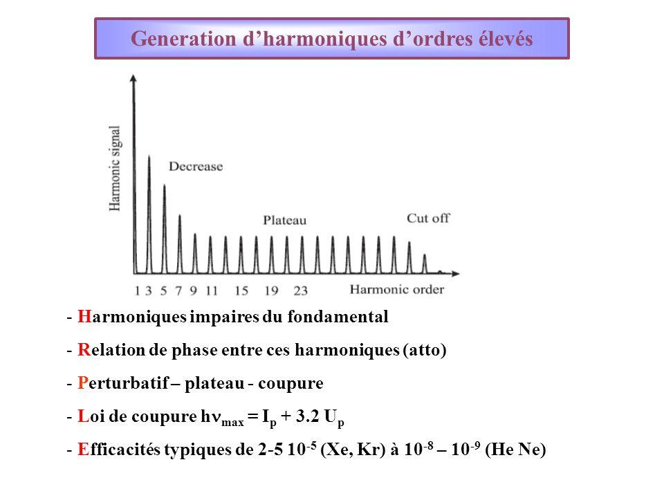 - Harmoniques impaires du fondamental - Relation de phase entre ces harmoniques (atto) - Perturbatif – plateau - coupure - Loi de coupure h max = I p + 3.2 U p - Efficacités typiques de 2-5 10 -5 (Xe, Kr) à 10 -8 – 10 -9 (He Ne) Generation dharmoniques dordres élevés