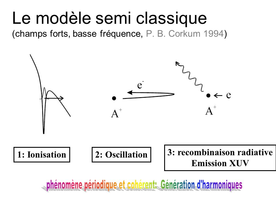 Intensité, longueur donde et harmoniques Influence de la durée (I sat augmente), efficacité décroit avec la longueur donde dexcitation.