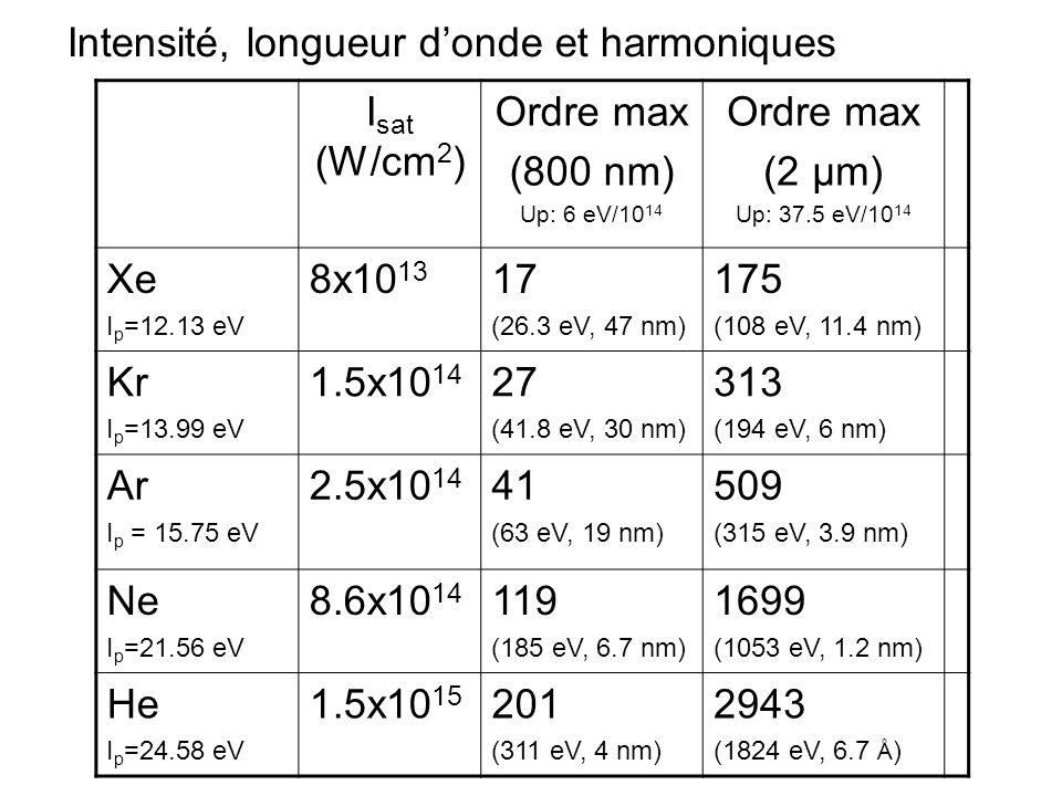 HHG à haute cadence = HHG à basse énergie Deux problèmes: Générer efficacement les harmoniques.