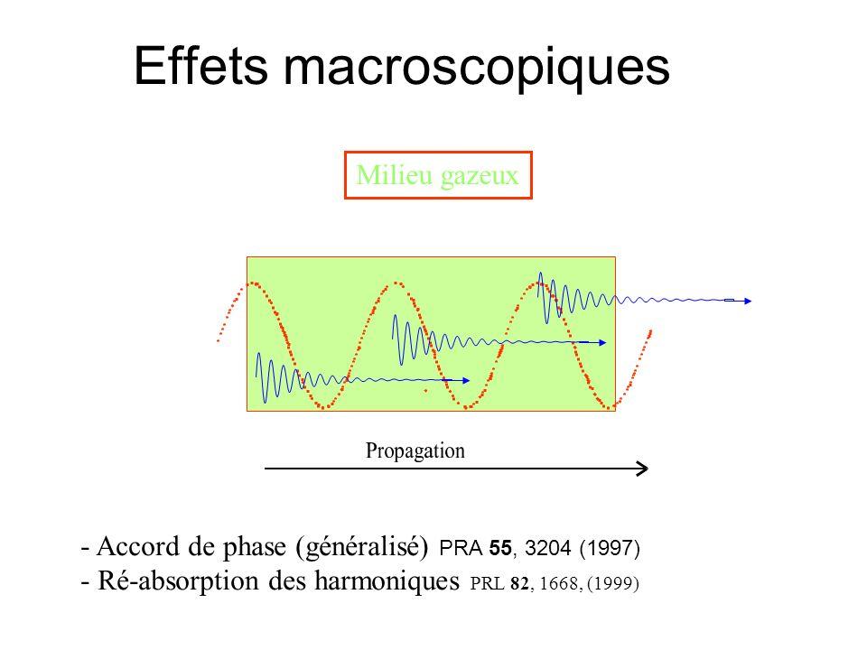 Effets macroscopiques Milieu gazeux - Accord de phase (généralisé) PRA 55, 3204 (1997) - Ré-absorption des harmoniques PRL 82, 1668, (1999)