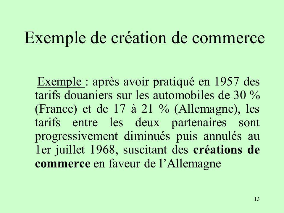 12 A B B importe de A un produit qui nétait pas importé avant union du fait dun coût de production unitaire moindre en A CREATION DE COMMERCE