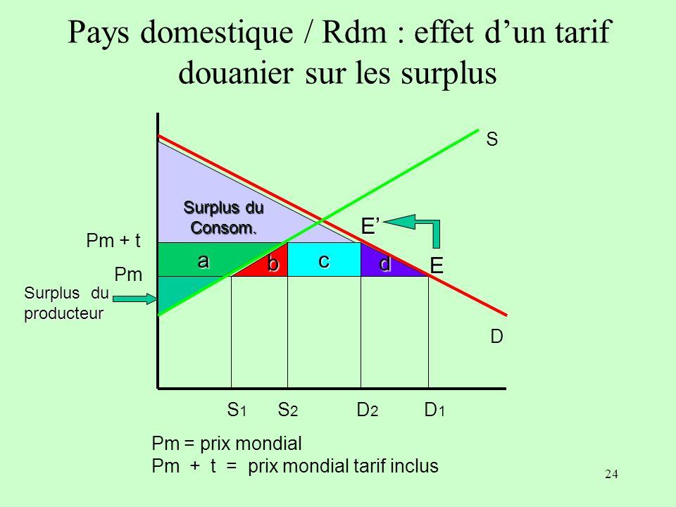 23 Pays domestique / Rdm : les effets dun tarif douanier sur les quantités Baisse de la consommation Hausse de loffre Pm S 1 D 1 Pm = prix mondial Pm + t = prix mondial tarif inclus Pm + t S2S2 D2D2 E E PaPa