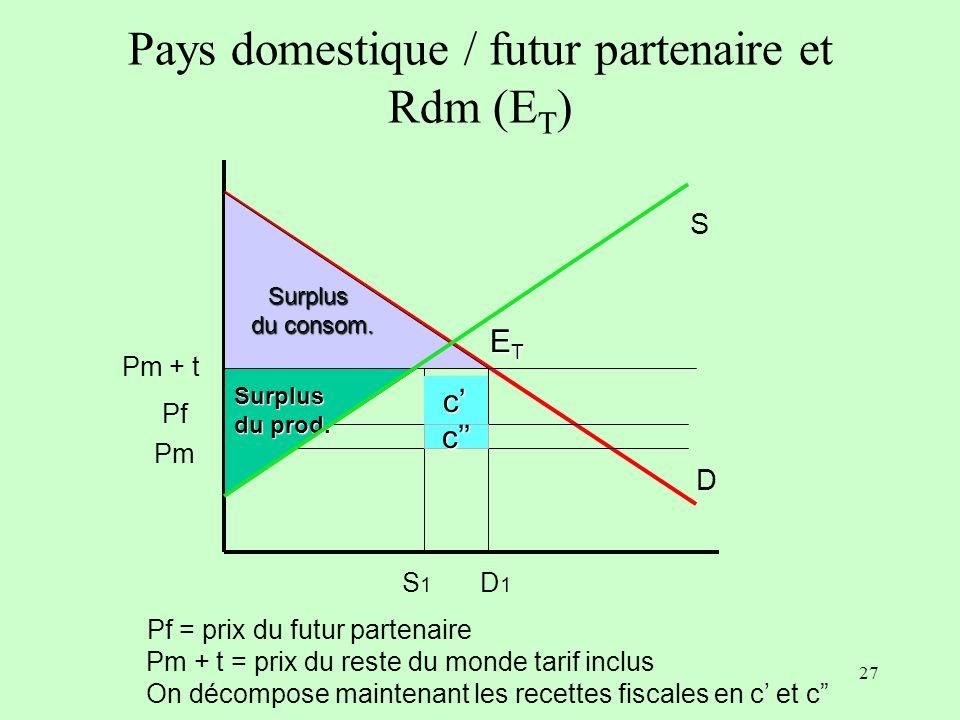 26 Gains et pertes (bien-être) Surplus du producteur :+ a Surplus du consommateur : - a – b – c – d Recettes fiscales : + c Effets nets - b – d b et d sont les « triangles marshalliens » b correspond à l« effet de production » d correspond à l« effet de consommation »