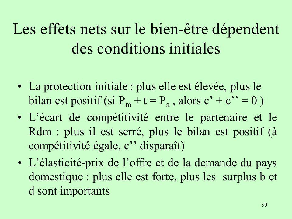29 Gains et pertes (bien-être) Surplus du producteur : - a Surplus du consommateur : + a + b + c + d Recettes fiscales : - c – c Effet net : + b + d –