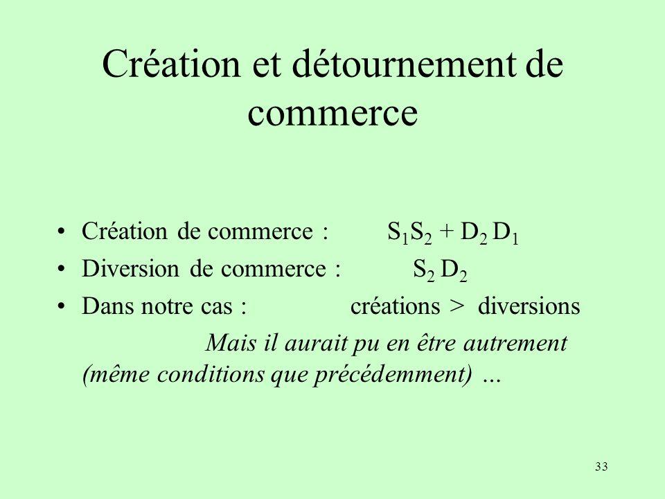 32 Création et détournement de commerce Lors du passage à lunion douanière (E T E U ), quel est le volume de commerce créé ou détourné ?