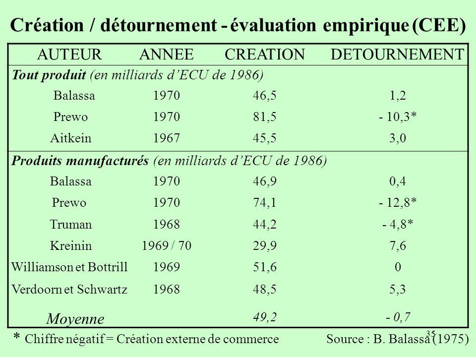 34 Conclusion du A : les effets de lunion douanière sont ambigus Alors quau début des années 50, les théoriciens du commerce international admettaient