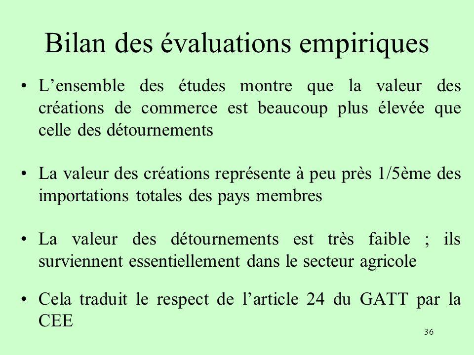 35 Création / détournement - évaluation empirique (CEE) AUTEURANNEECREATIONDETOURNEMENT Tout produit (en milliards dECU de 1986) Balassa197046,51,2 Pr