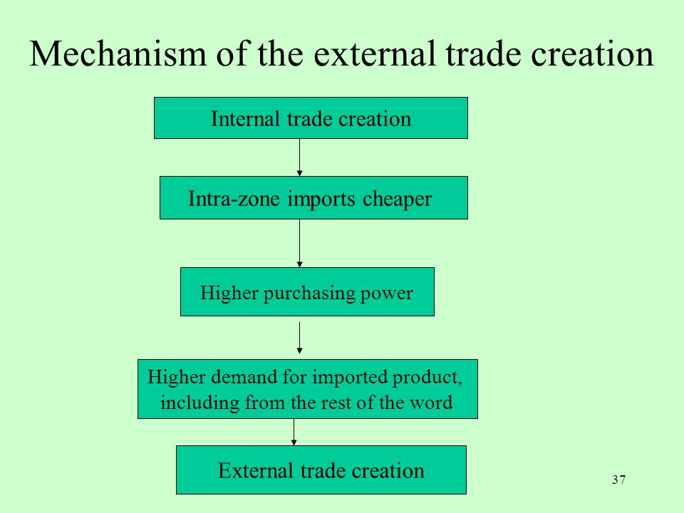 36 Bilan des évaluations empiriques Lensemble des études montre que la valeur des créations de commerce est beaucoup plus élevée que celle des détourn