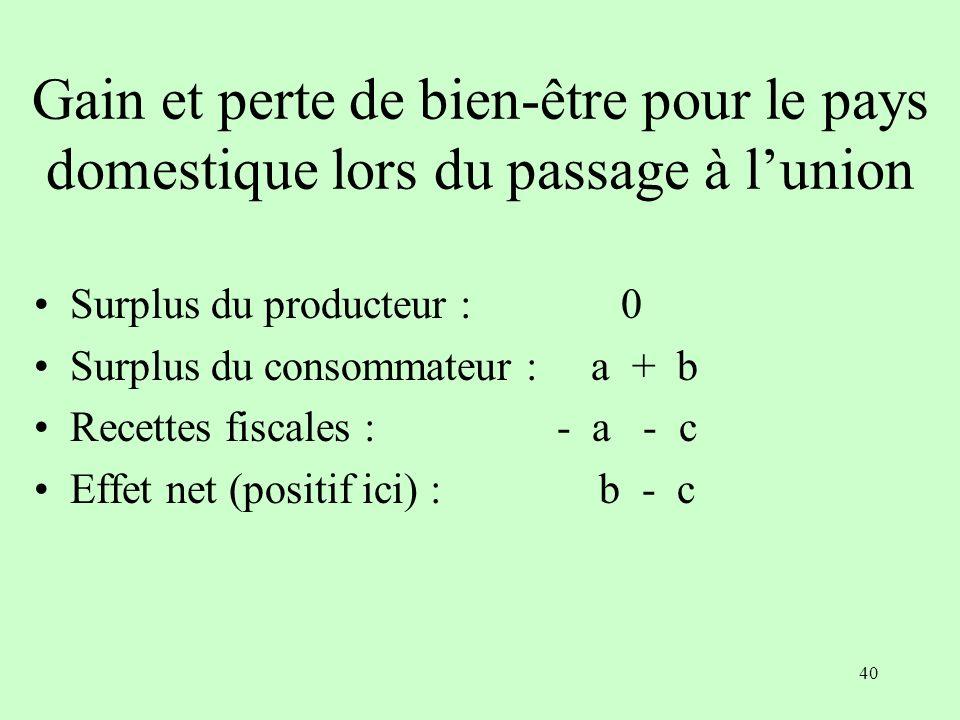 39 Situation avant et après lunion Avant Après Pays A B A B Prix p ta p tb p u p u Demande Q a Q b Q a Q b Offre 0 Q b 0 Q ab Rec.