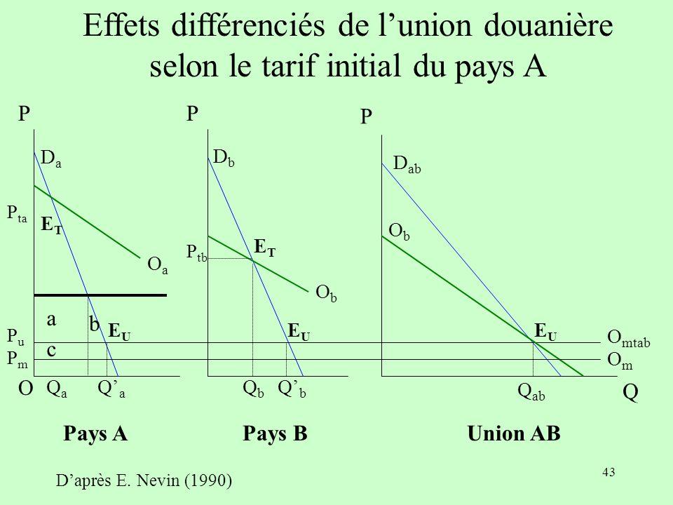 42 Conclusion du B Bilan : le bilan est ici positif pour A en terme quantitatif (créations supérieures aux détournements) et en terme de bien-être (b > c), mais il aurait pu en être autrement (tarif douanier initial, élasticité-prix de la demande,...)