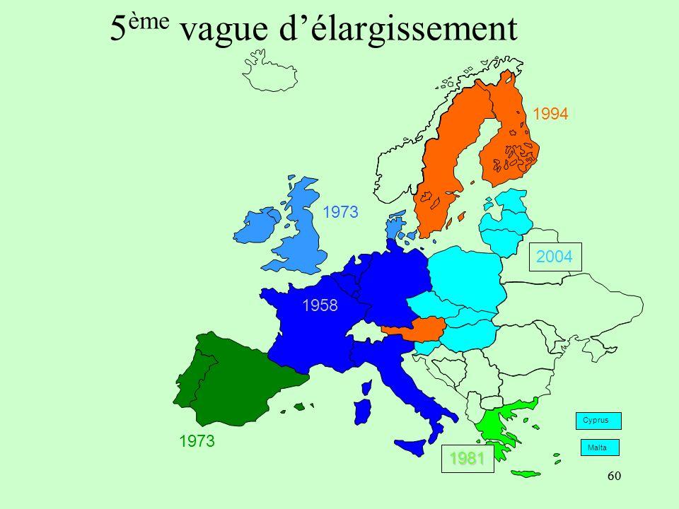 59 De Copenhague à Copenhague Sommet européen de Copenhague, décembre 2002: 8 PECOs et Malte et Chypre sont admis dans lUE à partir de 2004