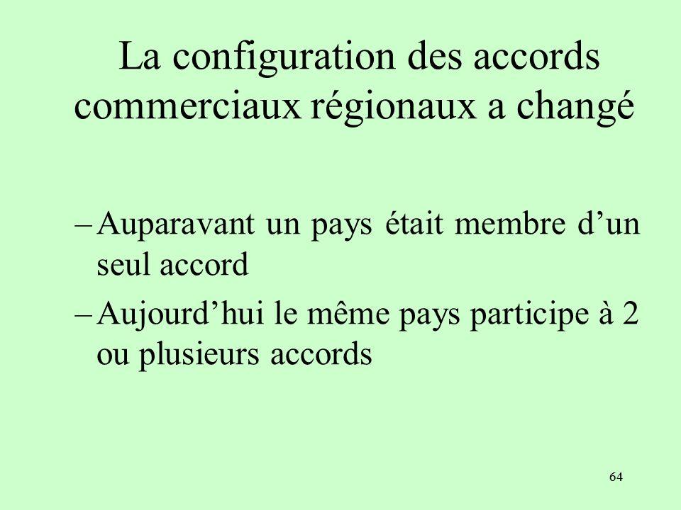 63 Le réseau complexe des accords régionaux (hubs and spokes)