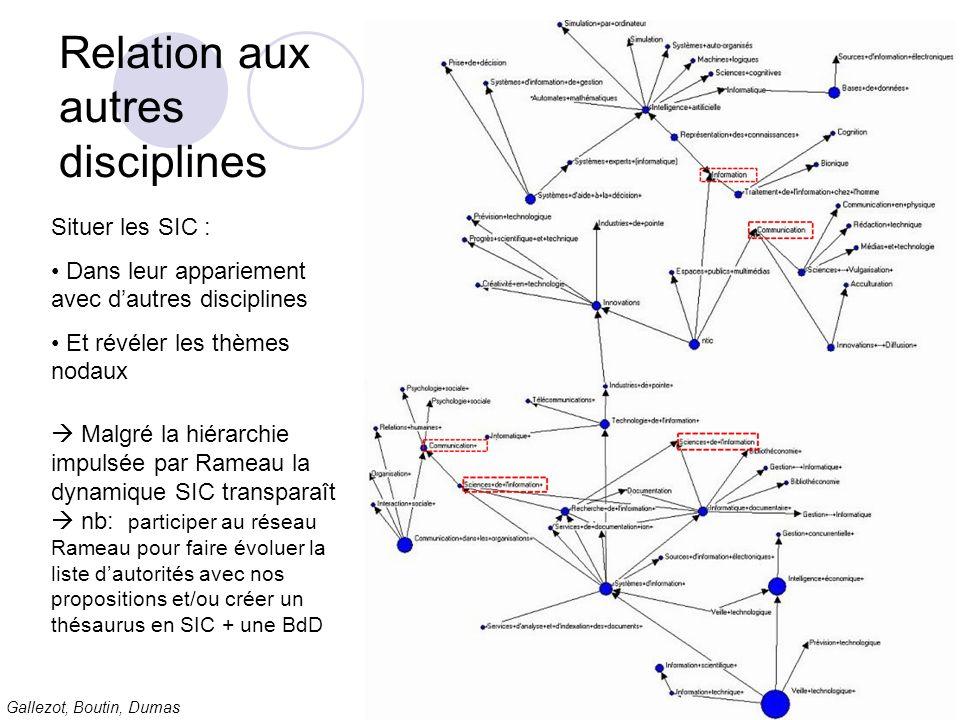 Gallezot, Boutin, Dumas Relation aux autres disciplines Situer les SIC : Dans leur appariement avec dautres disciplines Et révéler les thèmes nodaux M
