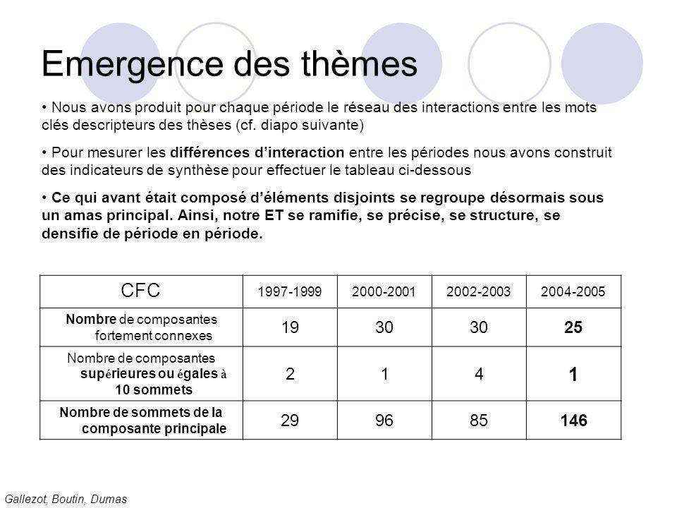 Gallezot, Boutin, Dumas Emergence des thèmes CFC 1997-19992000-20012002-20032004-2005 Nombre de composantes fortement connexes 1930 25 Nombre de compo
