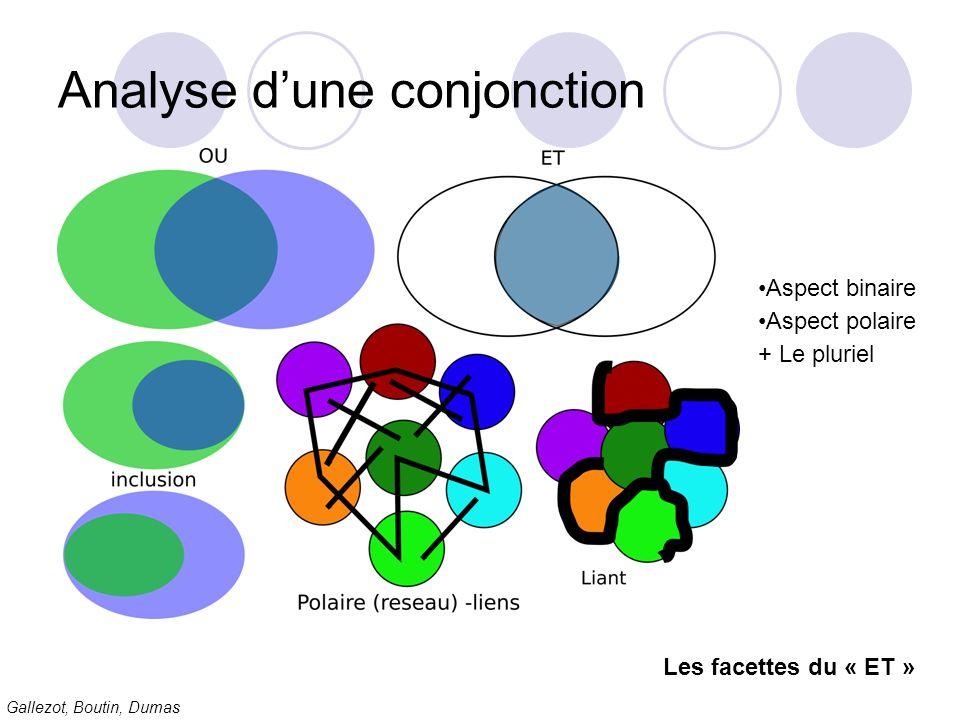 Gallezot, Boutin, Dumas Analyse dune conjonction Les facettes du « ET » Aspect binaire Aspect polaire + Le pluriel