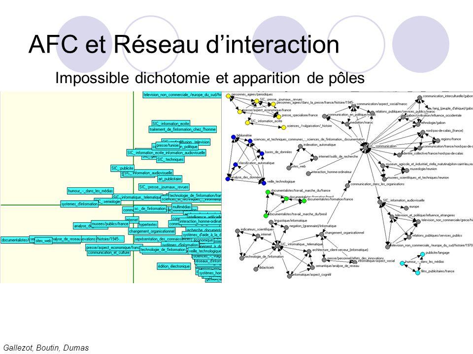 Gallezot, Boutin, Dumas AFC et Réseau dinteraction Impossible dichotomie et apparition de pôles