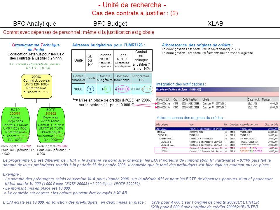 Le programme CB est différent de « N/A », le système va donc aller chercher les EOTP porteurs de linformation N° Partenariat = 07171 puis fait la somme de leurs prébudgets relatifs à la période 11 de lannée 2006.