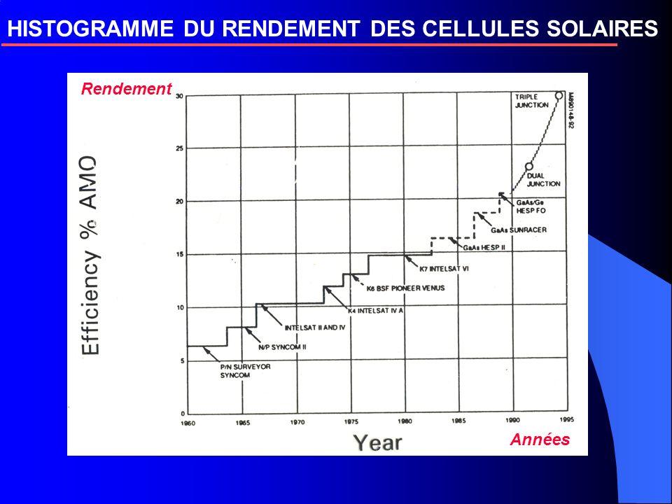 HISTOGRAMME DU RENDEMENT DES CELLULES SOLAIRES à scanner Rendement Années
