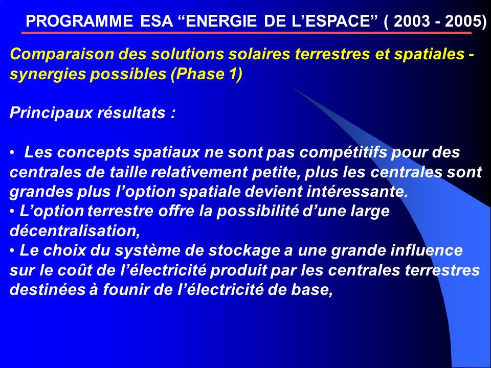 PROGRAMME ESA ENERGIE DE LESPACE ( 2003 - 2005) Comparaison des solutions solaires terrestres et spatiales - synergies possibles (Phase 1) Principaux résultats : Les concepts spatiaux ne sont pas compétitifs pour des centrales de taille relativement petite, plus les centrales sont grandes plus loption spatiale devient intéressante.