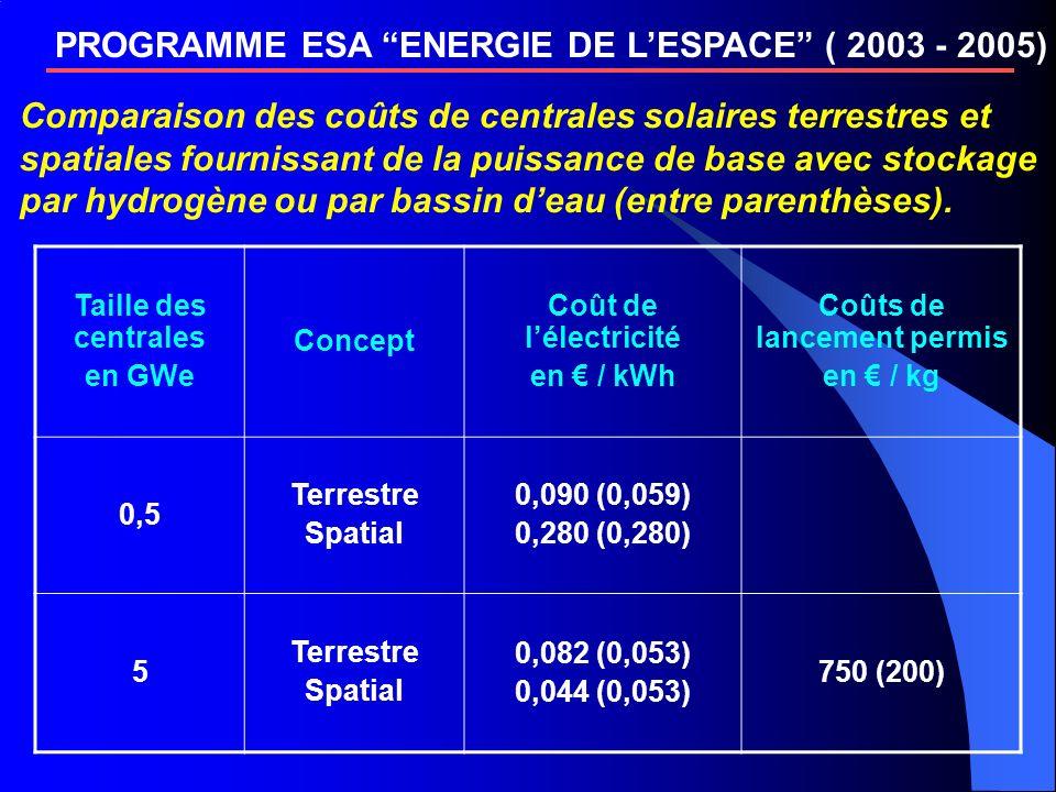 PROGRAMME ESA ENERGIE DE LESPACE ( 2003 - 2005) Comparaison des coûts de centrales solaires terrestres et spatiales fournissant de la puissance de base avec stockage par hydrogène ou par bassin deau (entre parenthèses).