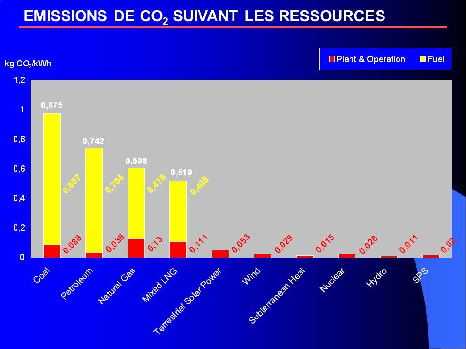 EMISSIONS DE CO 2 SUIVANT LES RESSOURCES