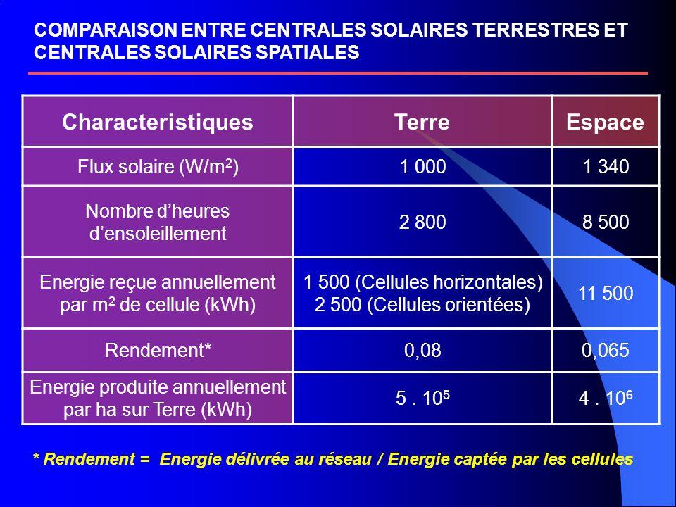 COMPARAISON ENTRE CENTRALES SOLAIRES TERRESTRES ET CENTRALES SOLAIRES SPATIALES CharacteristiquesTerreEspace Flux solaire (W/m 2 )1 0001 340 Nombre dheures densoleillement 2 8008 500 Energie reçue annuellement par m 2 de cellule (kWh) 1 500 (Cellules horizontales) 2 500 (Cellules orientées) 11 500 Rendement*0,080,065 Energie produite annuellement par ha sur Terre (kWh) 5.