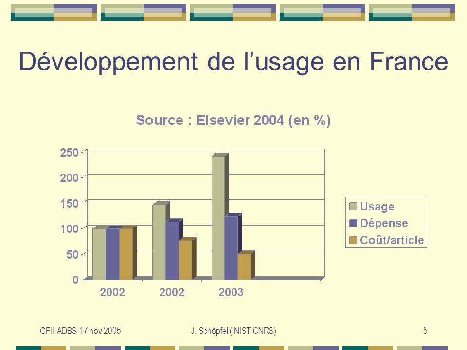 GFII-ADBS 17 nov 2005J. Schöpfel (INIST-CNRS)5 Développement de lusage en France