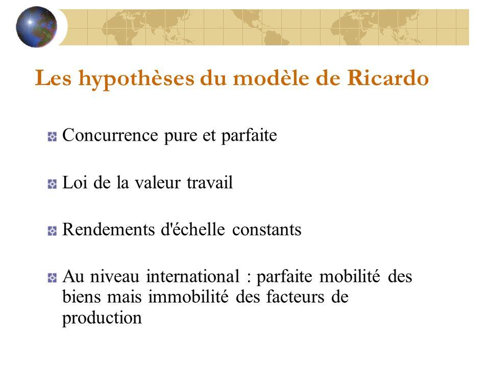 Concurrence pure et parfaite Loi de la valeur travail Rendements d échelle constants Au niveau international : parfaite mobilité des biens mais immobilité des facteurs de production Les hypothèses du modèle de Ricardo