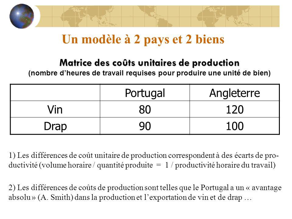 Un modèle à 2 pays et 2 biens Matrice des coûts unitaires de production (nombre dheures de travail requises pour produire une unité de bien) PortugalA
