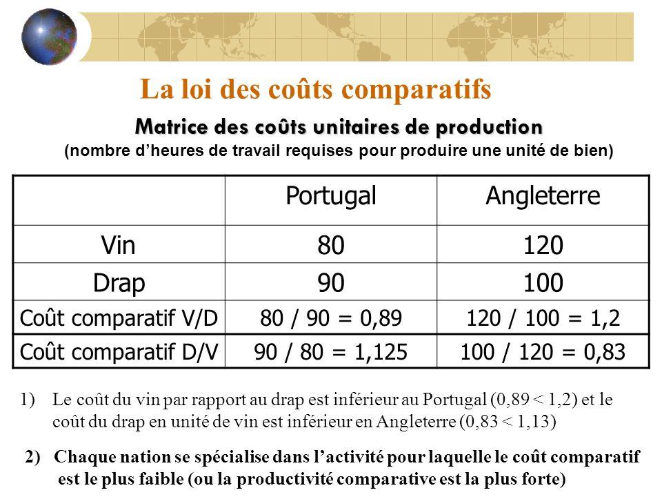 La loi des coûts comparatifs Matrice des coûts unitaires de production (nombre dheures de travail requises pour produire une unité de bien) PortugalAngleterre Vin80120 Drap90100 Coût comparatif V/D80 / 90 = 0,89120 / 100 = 1,2 Coût comparatif D/V90 / 80 = 1,125100 / 120 = 0,83 1)Le coût du vin par rapport au drap est inférieur au Portugal (0,89 < 1,2) et le coût du drap en unité de vin est inférieur en Angleterre (0,83 < 1,13) 2) Chaque nation se spécialise dans lactivité pour laquelle le coût comparatif est le plus faible (ou la productivité comparative est la plus forte)