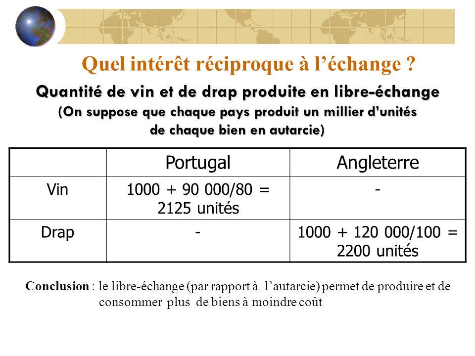 Quel intérêt réciproque à léchange ? Quantité de vin et de drap produite en libre-échange (On suppose que chaque pays produit un millier dunités de ch