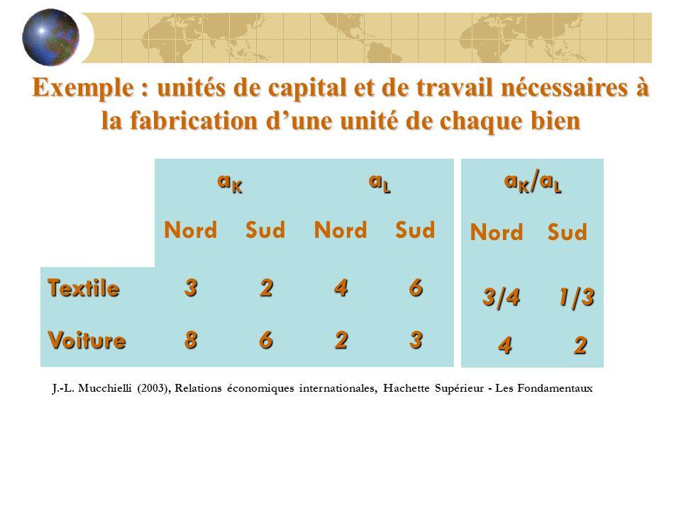 Exemple : unités de capital et de travail nécessaires à la fabrication dune unité de chaque bien aKaKaKaK aLaLaLaL NordSudNordSud Textile3246 Voiture8