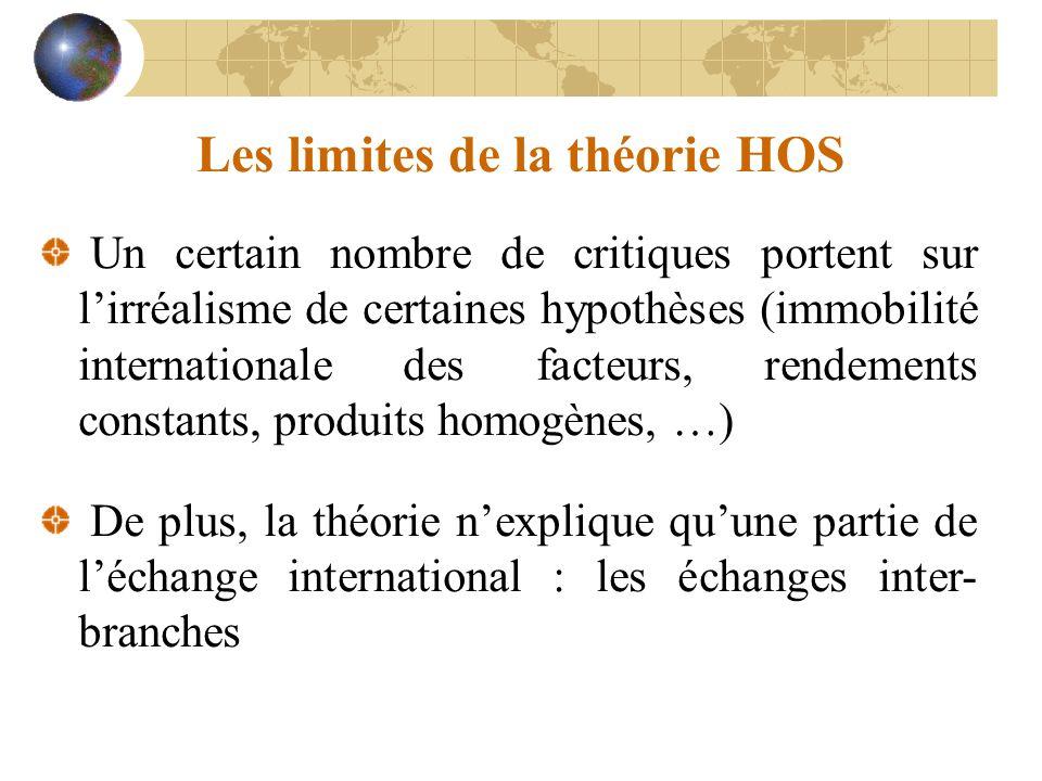 Les limites de la théorie HOS Un certain nombre de critiques portent sur lirréalisme de certaines hypothèses (immobilité internationale des facteurs, rendements constants, produits homogènes, …) De plus, la théorie nexplique quune partie de léchange international : les échanges inter- branches