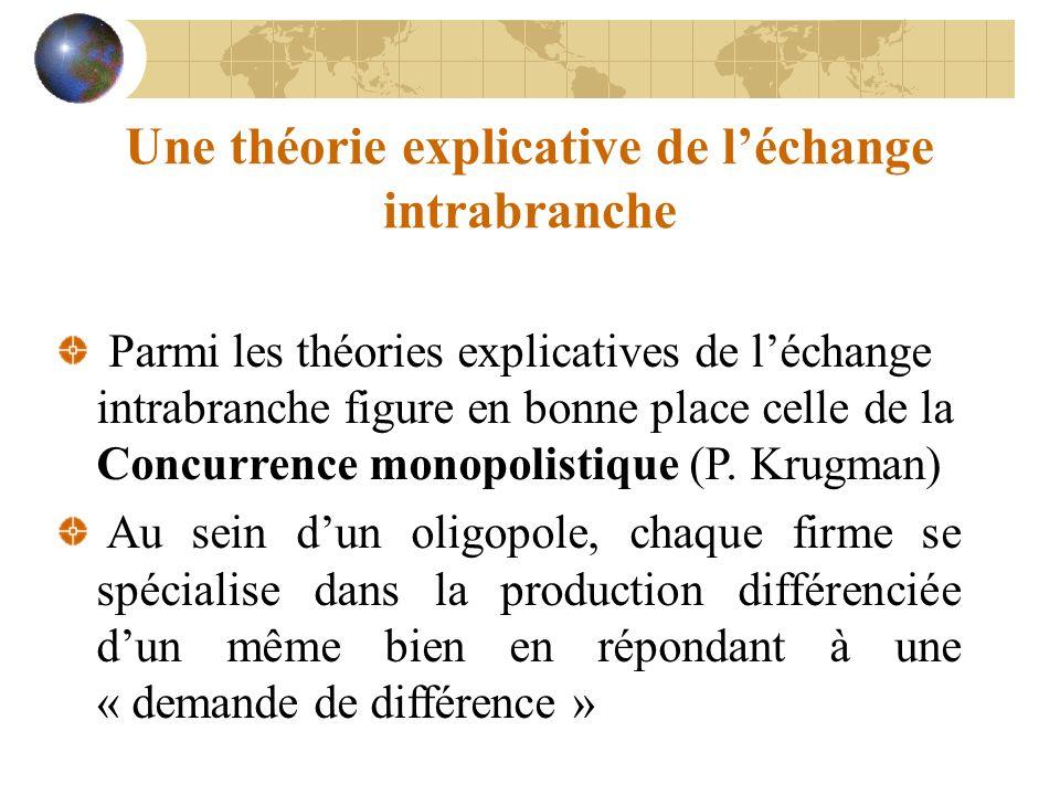 Une théorie explicative de léchange intrabranche Parmi les théories explicatives de léchange intrabranche figure en bonne place celle de la Concurrence monopolistique (P.