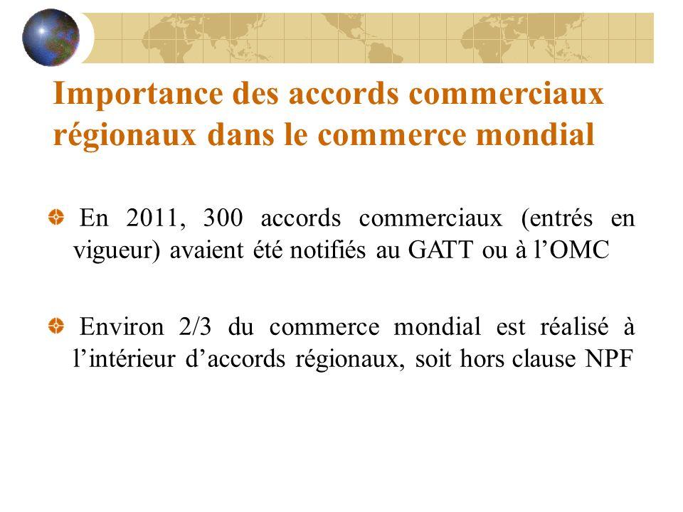 Importance des accords commerciaux régionaux dans le commerce mondial En 2011, 300 accords commerciaux (entrés en vigueur) avaient été notifiés au GATT ou à lOMC Environ 2/3 du commerce mondial est réalisé à lintérieur daccords régionaux, soit hors clause NPF