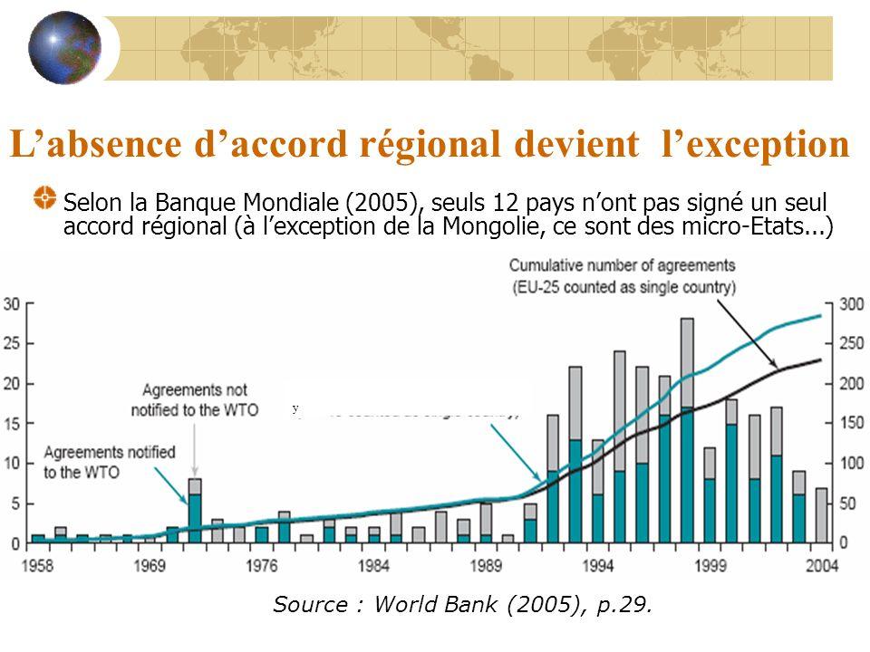 Labsence daccord régional devient lexception Selon la Banque Mondiale (2005), seuls 12 pays nont pas signé un seul accord régional (à lexception de la Mongolie, ce sont des micro-Etats...) Source : World Bank (2005), p.29.