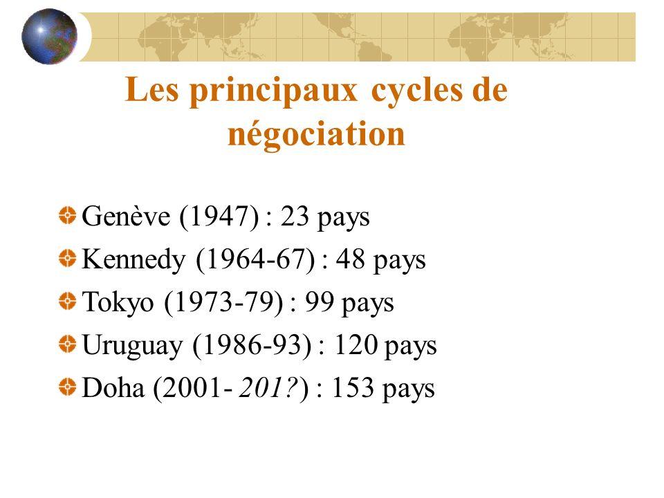 Les principaux cycles de négociation Genève (1947) : 23 pays Kennedy (1964-67) : 48 pays Tokyo (1973-79) : 99 pays Uruguay (1986-93) : 120 pays Doha (