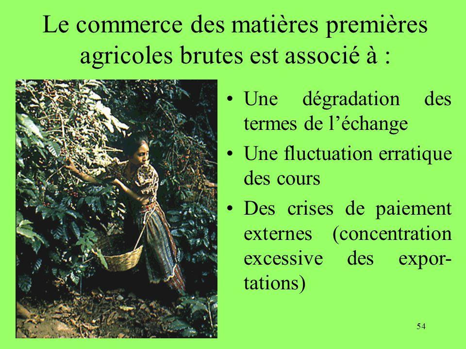 54 Le commerce des matières premières agricoles brutes est associé à : Une dégradation des termes de léchange Une fluctuation erratique des cours Des crises de paiement externes (concentration excessive des expor- tations)
