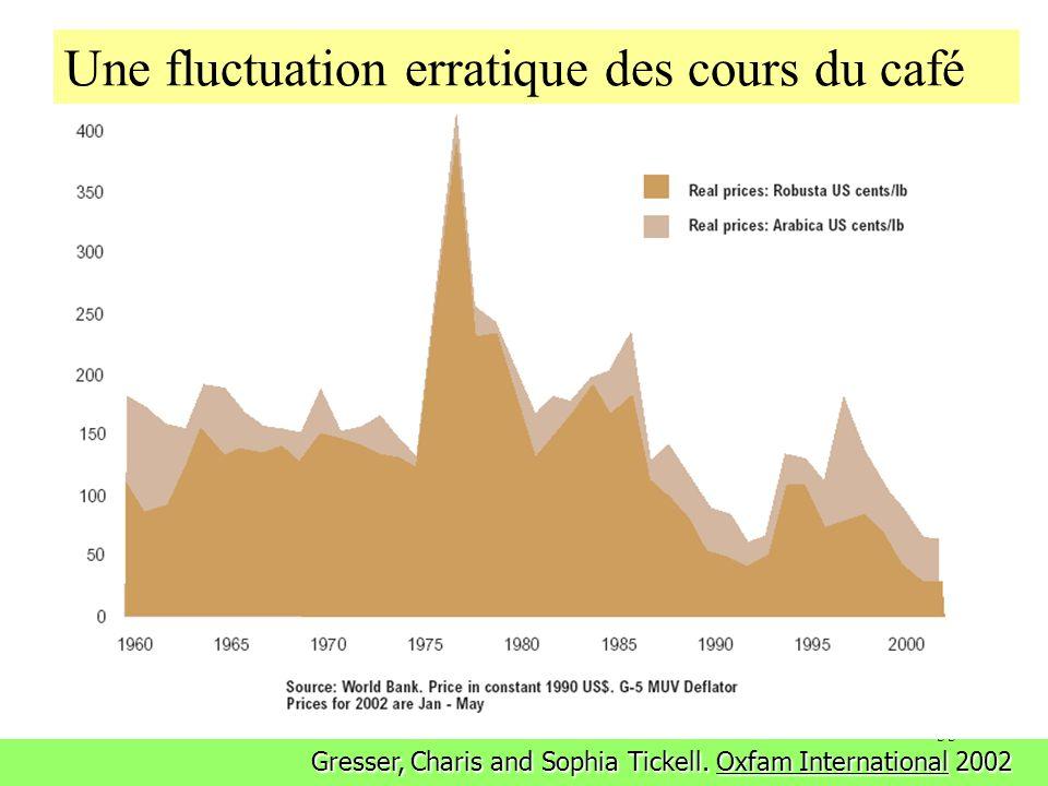 55 Coffee Price to Farmers Gresser, Charis and Sophia Tickell. Oxfam International 2002 Une fluctuation erratique des cours du café