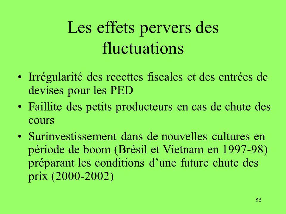 56 Les effets pervers des fluctuations Irrégularité des recettes fiscales et des entrées de devises pour les PED Faillite des petits producteurs en ca