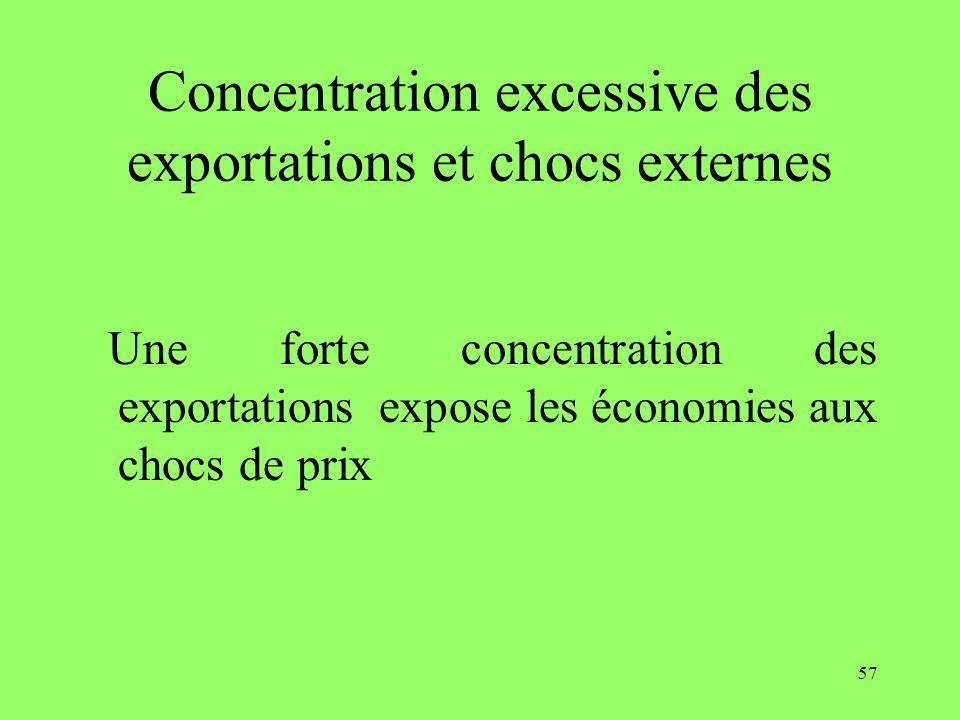 57 Concentration excessive des exportations et chocs externes Une forte concentration des exportations expose les économies aux chocs de prix