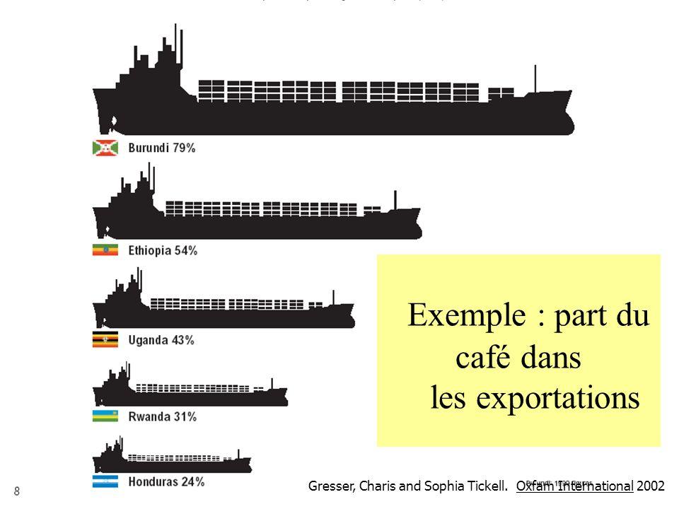 58 Exemple : part du café dans les exportations Gresser, Charis and Sophia Tickell. Oxfam International 2002
