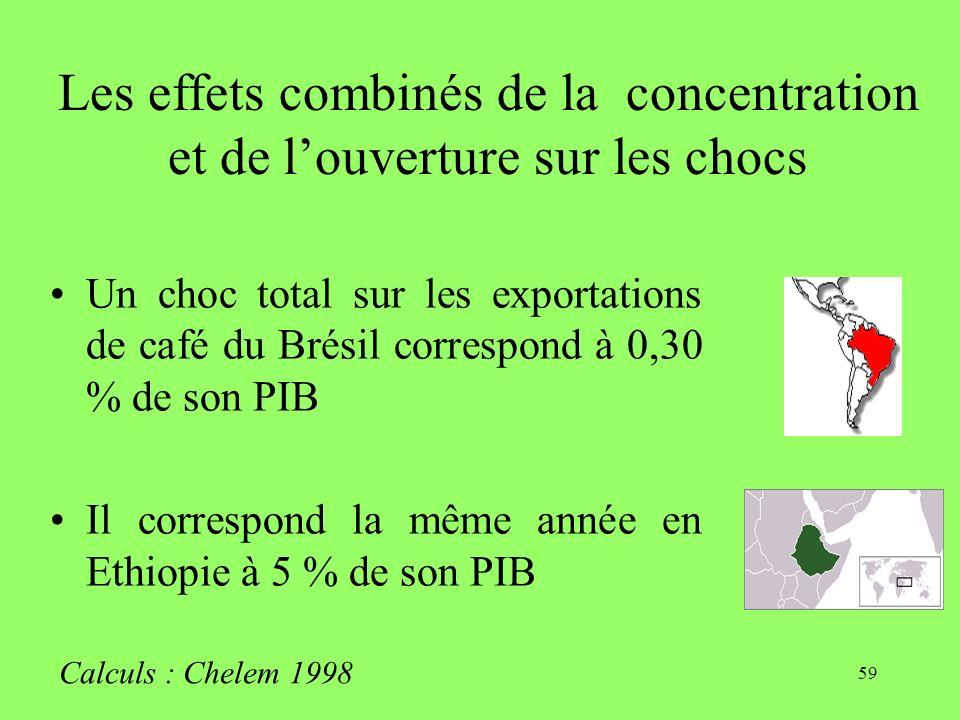 59 Les effets combinés de la concentration et de louverture sur les chocs Un choc total sur les exportations de café du Brésil correspond à 0,30 % de son PIB Il correspond la même année en Ethiopie à 5 % de son PIB Calculs : Chelem 1998