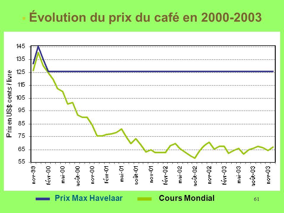 61 Cours MondialPrix Max Havelaar Évolution du prix du café en 2000-2003