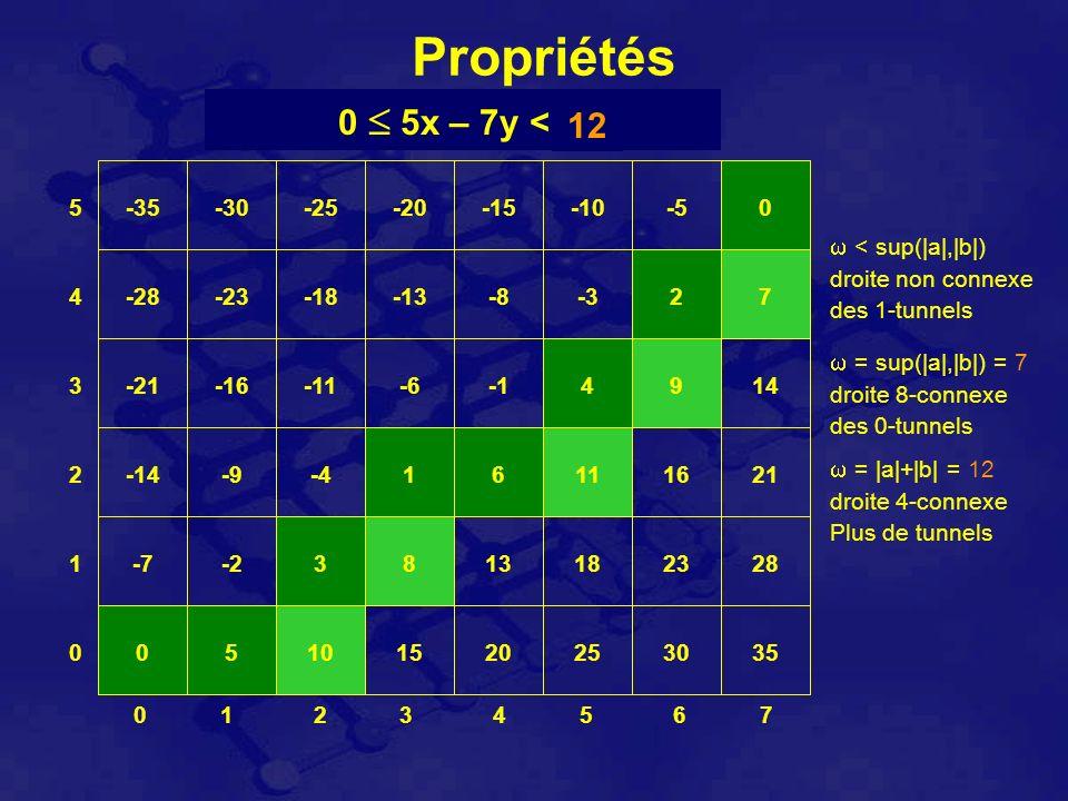 Propriétés 0 1 2 3 4 5 6 7 1 0 2 3 4 5 0 5x – 7y < 123456 < sup(|a|,|b|) droite non connexe des 1-tunnels 7 = sup(|a|,|b|) = 7 droite 8-connexe des 0-tunnels 891011 = |a|+|b| = 12 droite 4-connexe Plus de tunnels 12 05101520253035 -7-23813182328 -14-9-416111621 -21-16-11-64914 -28-23-18-13-8-327 -35-30-25-20-15-10-50