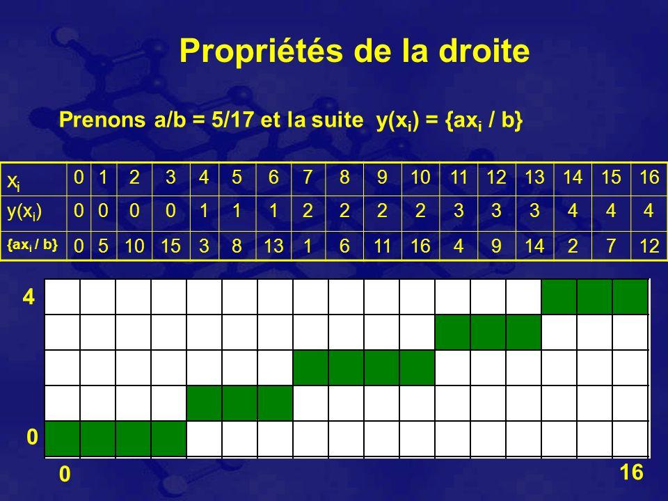 Propriétés de la droite Prenons a/b = 5/17 et la suite y(x i ) = {ax i / b} xixi 012345678910111213141516 y(x i )00001112222333444 {ax i / b} 051015381316111649142712 0 0 4 16
