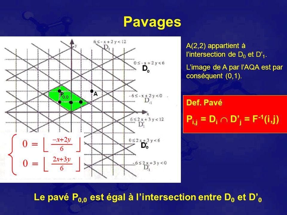 Pavages Le pavé P 0,0 est égal à lintersection entre D 0 et D 0 A(2,2) appartient à lintersection de D 0 et D 1.