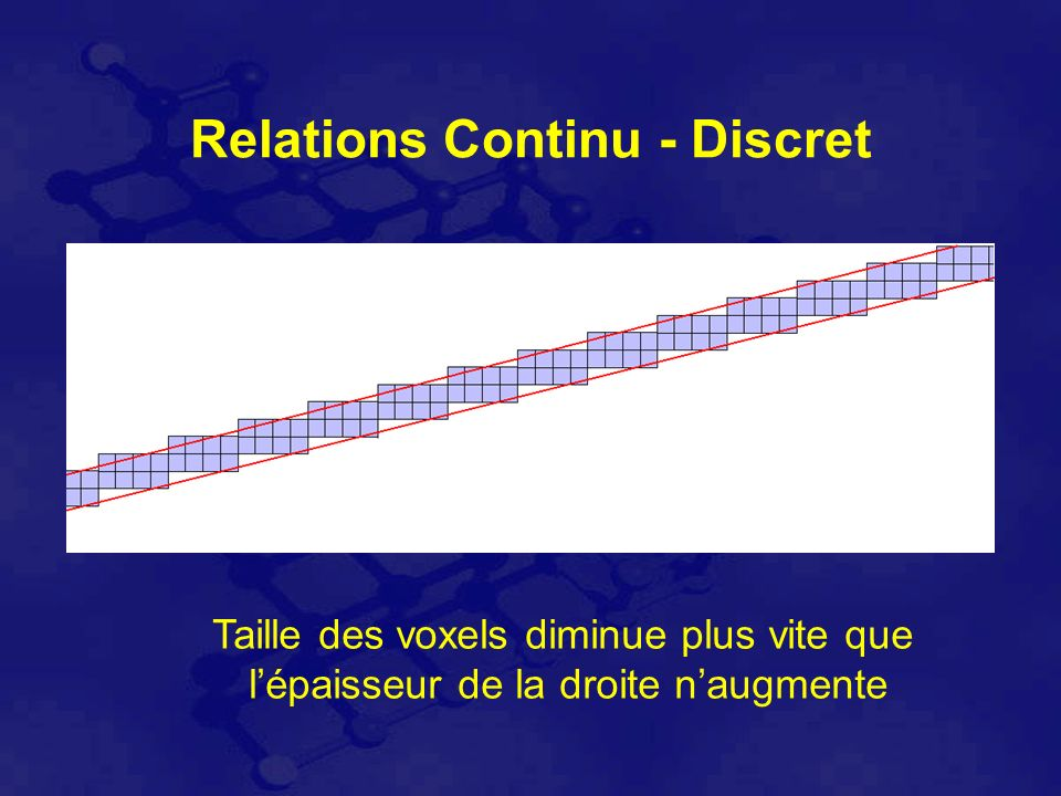 Relations Continu - Discret Taille des voxels diminue plus vite que lépaisseur de la droite naugmente