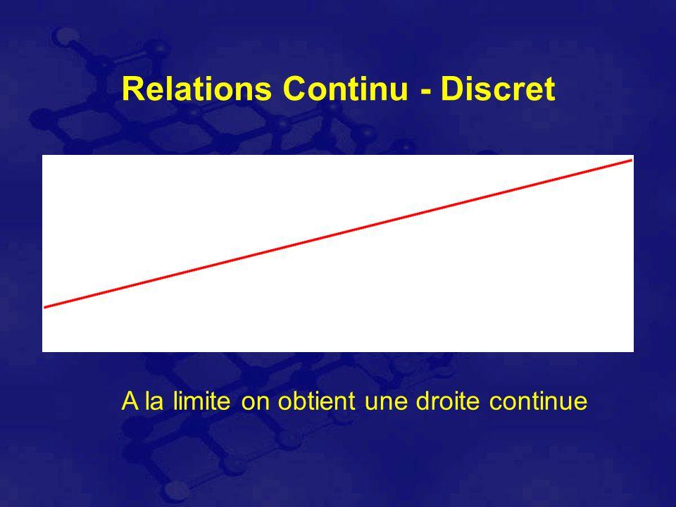 Relations Continu - Discret A la limite on obtient une droite continue