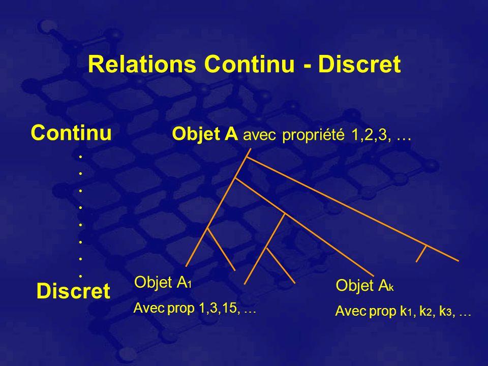 Relations Continu - Discret Continu Discret Objet A avec propriété 1,2,3, … Objet A 1 Avec prop 1,3,15, … Objet A k Avec prop k 1, k 2, k 3, …